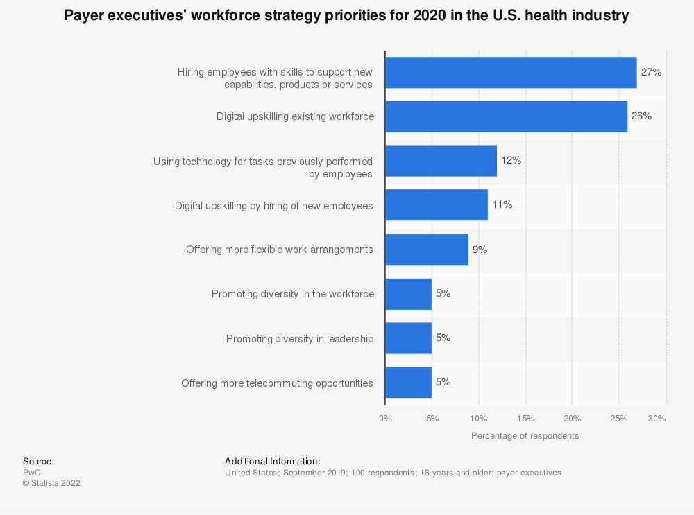 Statistic: Payer executives' workforce strategy priorities for 2020 in the U.S. health industry | Statista