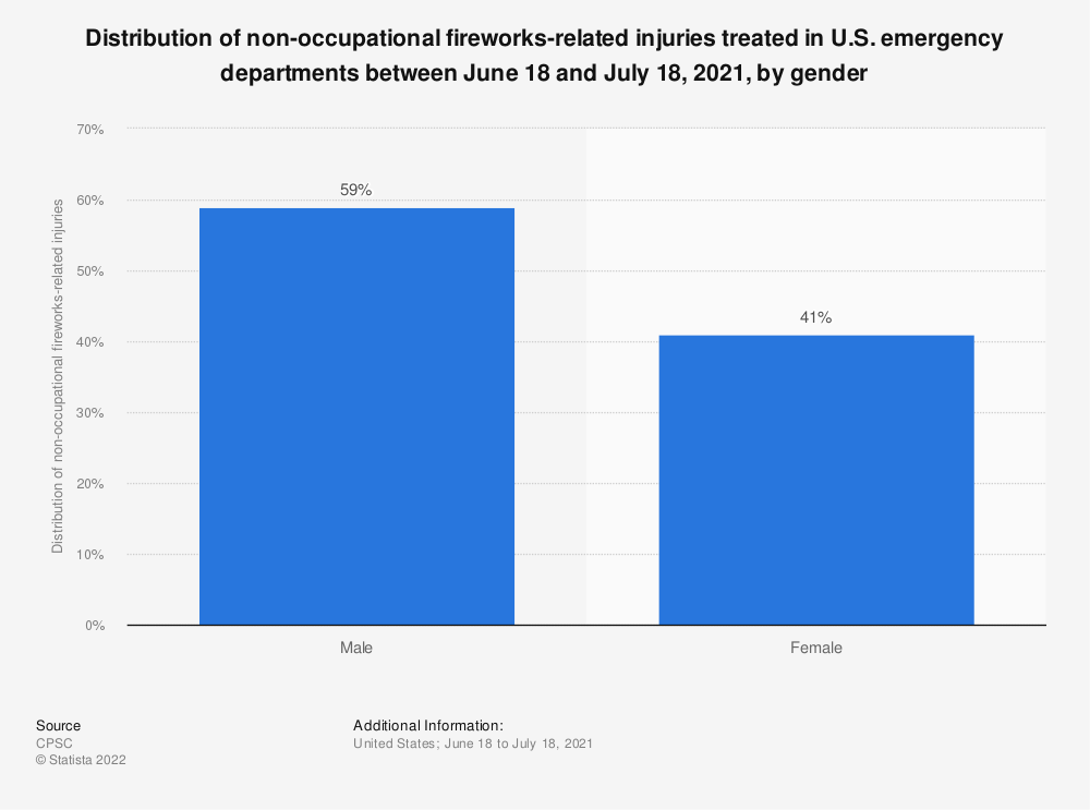Statistic: Distribution of non-occupational fireworks-related injuries treated in U.S. emergency departments between June 21, 2019 and July 21, 2019, by gender   Statista