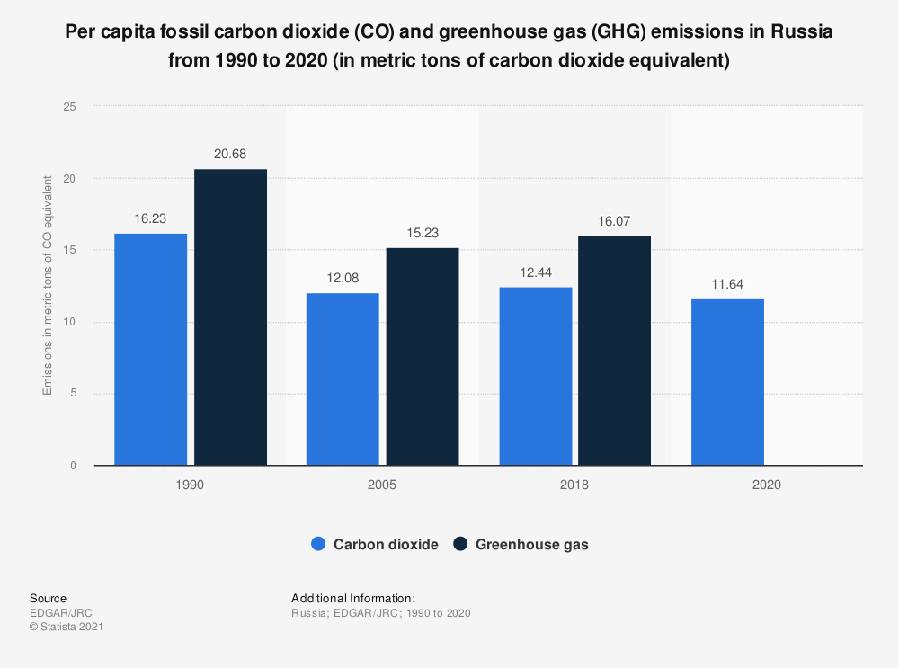 Statistic: Per capita carbon dioxide emissions from fossil fuels in Russia from 1970 to 2019 (in metric tons of carbon dioxide equivalent) | Statista