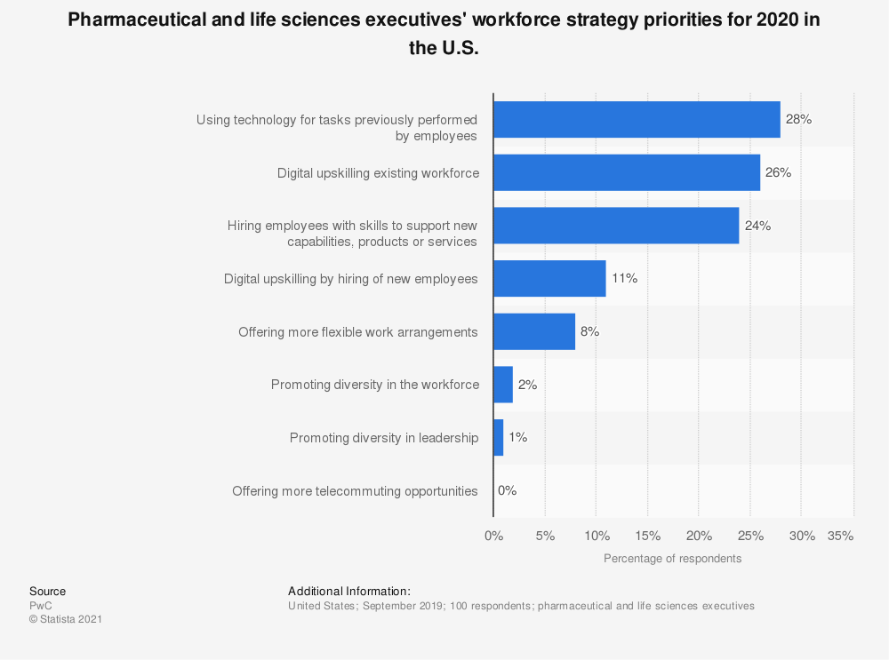 Statistic: Pharmaceutical and life sciences executives' workforce strategy priorities for 2020 in the U.S. | Statista
