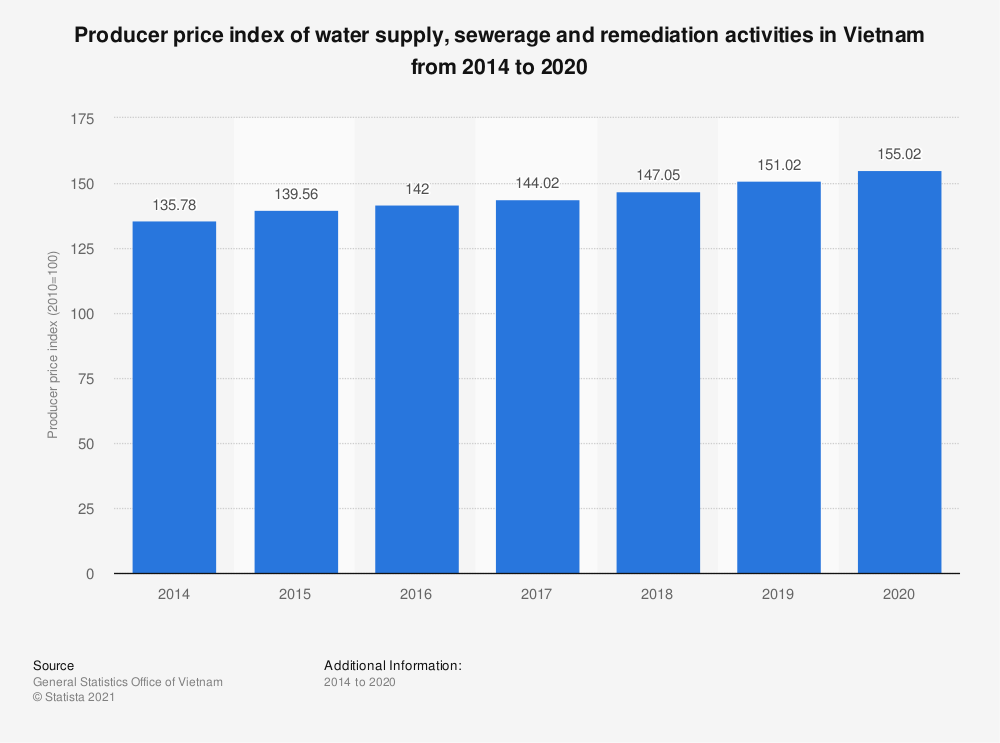 Statistic: Producer price index of water supply, sewerage and remediation activities in Vietnam from 2014 to 2019 | Statista