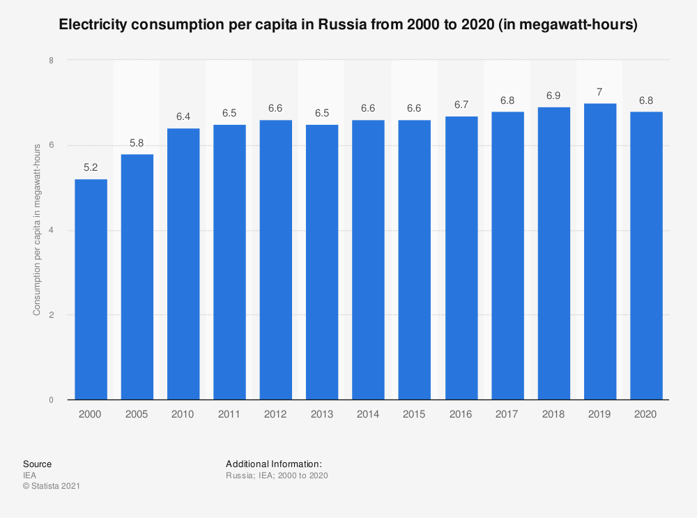Statistic: Electricity consumption per capita in Russia from 2000 to 2018 (in megawatt hours) | Statista