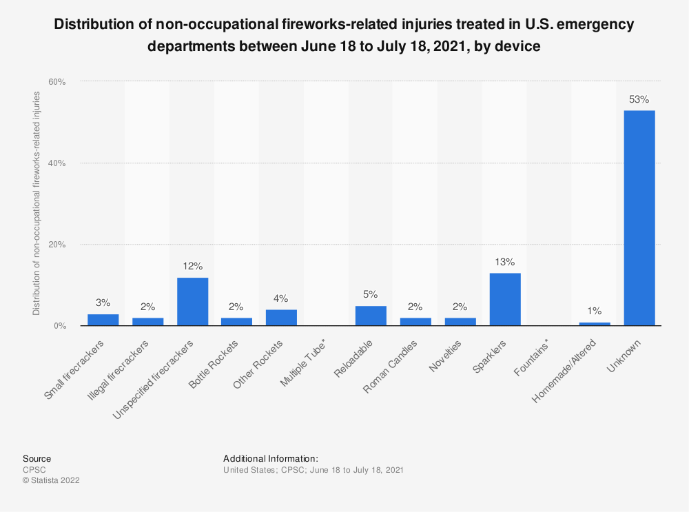 Statistic: Distribution of non-occupational fireworks-related injuries treated in U.S. emergency departments between June 21, 2019 to July 21, 2019, by device   Statista