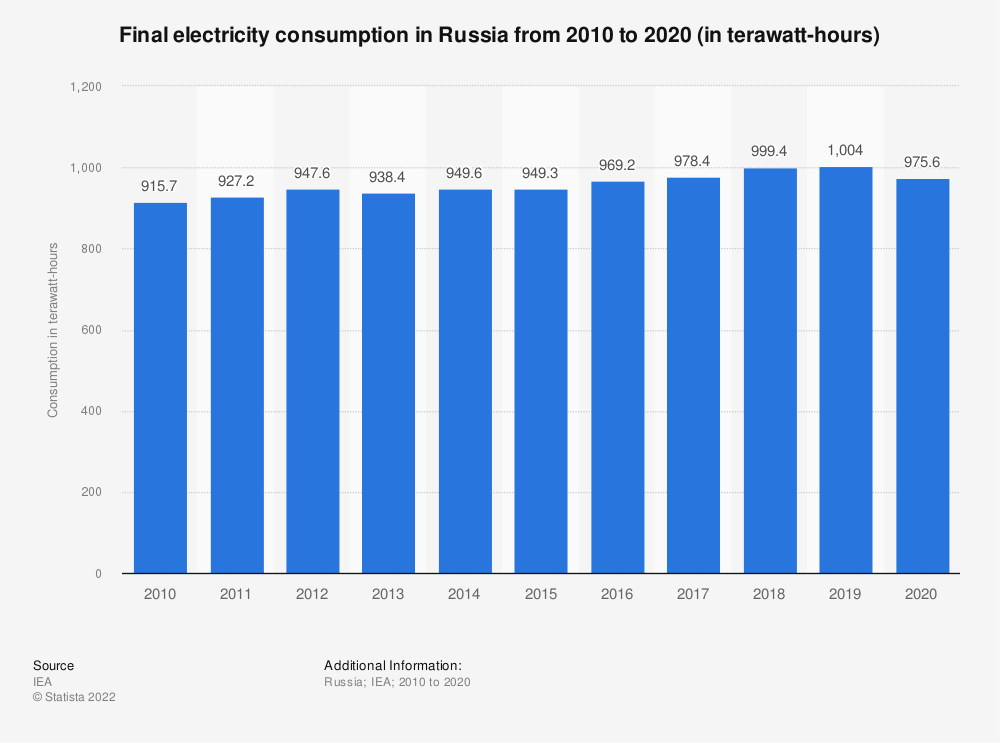 Statistic: Final electricity consumption in Russia from 2000 to 2019 (in terawatt hours) | Statista