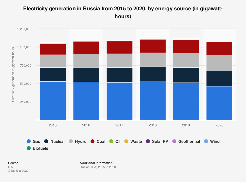 Statistic: Electricity generation in Russia from 1995 to 2019, by energy source (in gigawatt hours)   Statista