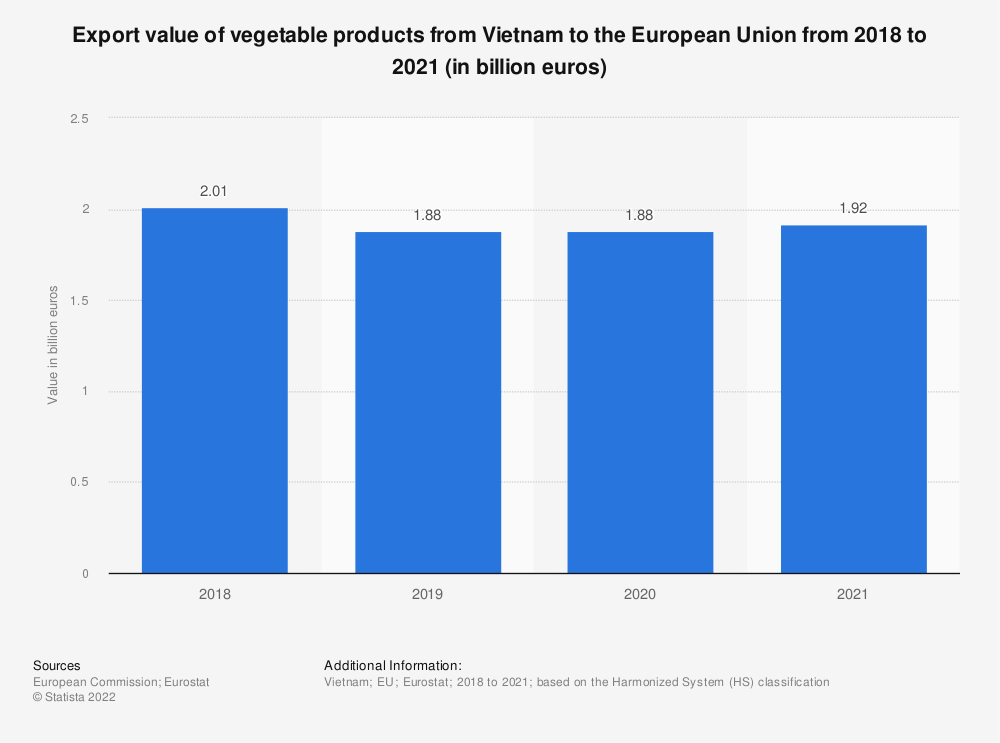 Statistic: Export value of vegetable products from Vietnam to the European Union from 2017 to 2020 (in billion euros)   Statista