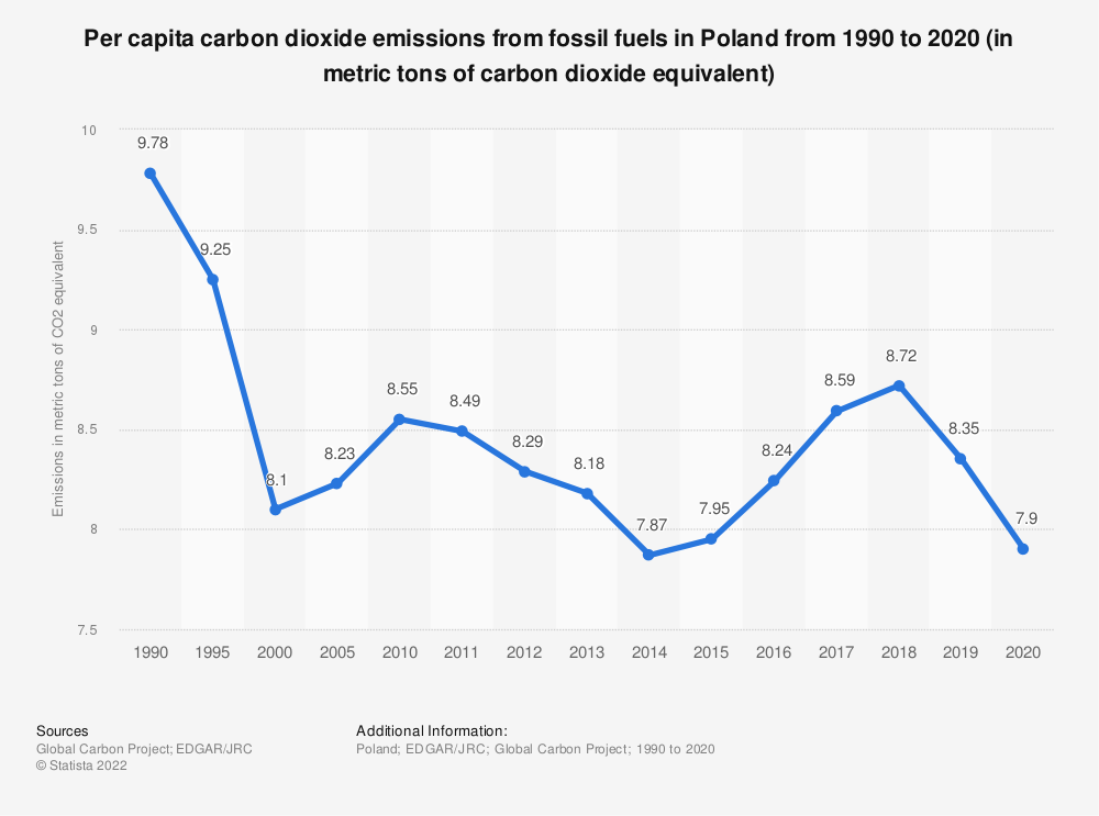Statistic: Per capita carbon dioxide emissions from fossil fuels in Poland from 1990 to 2019 (in metric tons of carbon dioxide equivalent)   Statista