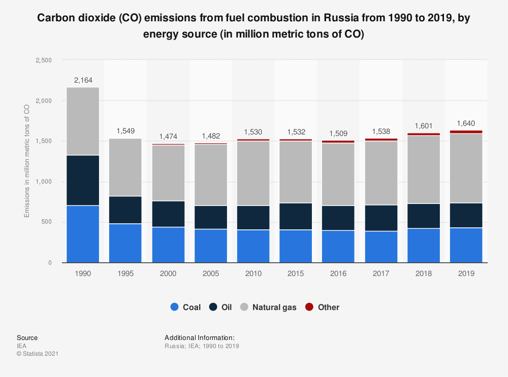 Statistic: Carbon dioxide (CO₂) emissions from fuel combustion in Russia from 1990 to 2018, by energy source (in million metric tons of CO₂)   Statista