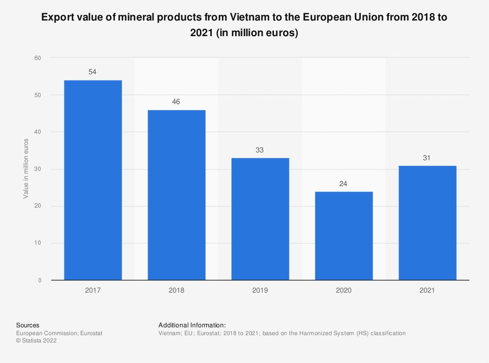 Statistic: Export value of mineral products from Vietnam to the European Union from 2017 to 2020 (in million euros)   Statista