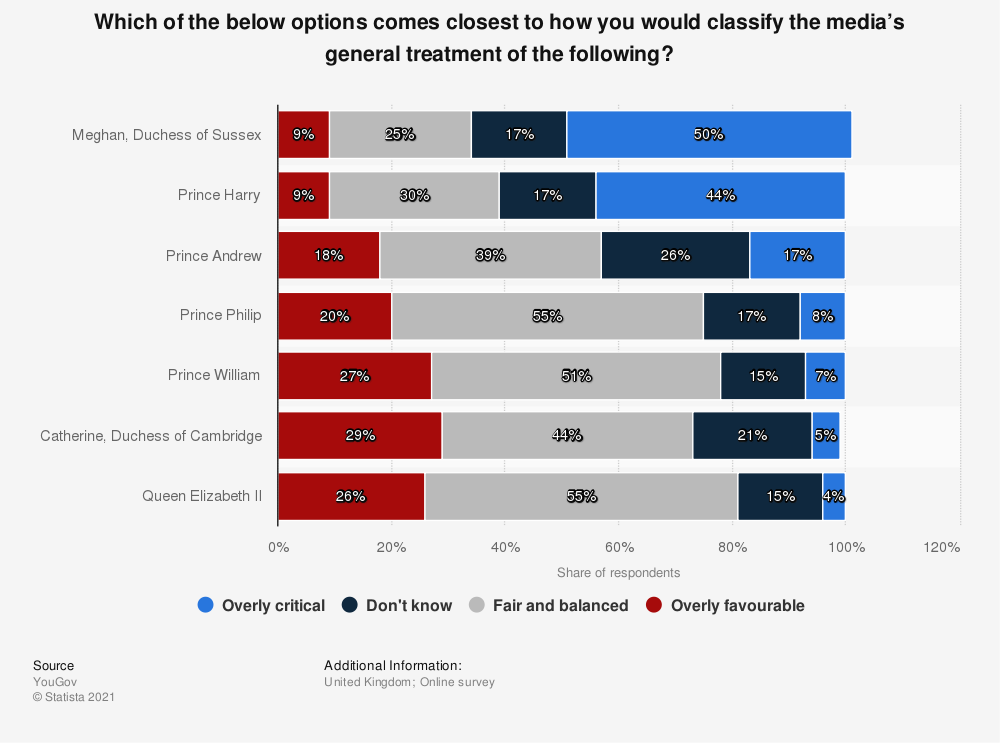 Statistic: Which of the below options comes closest to how you would classify the media's general treatment of Prince Harry and Meghan Markle?   Statista