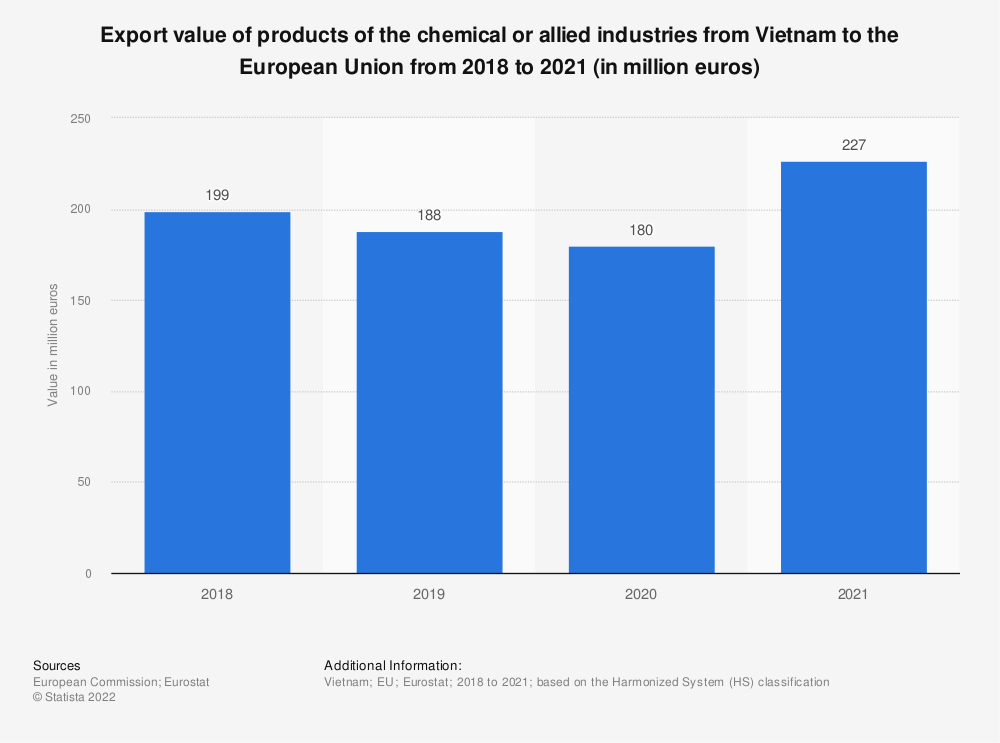 Statistic: Export value of products of the chemical or allied industries from Vietnam to the European Union from 2017 to 2020 (in million euros) | Statista