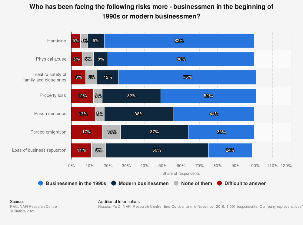 Statistic: Who has been facing the following risks more - businessmen in the beginning of 1990s or modern businessmen?   Statista