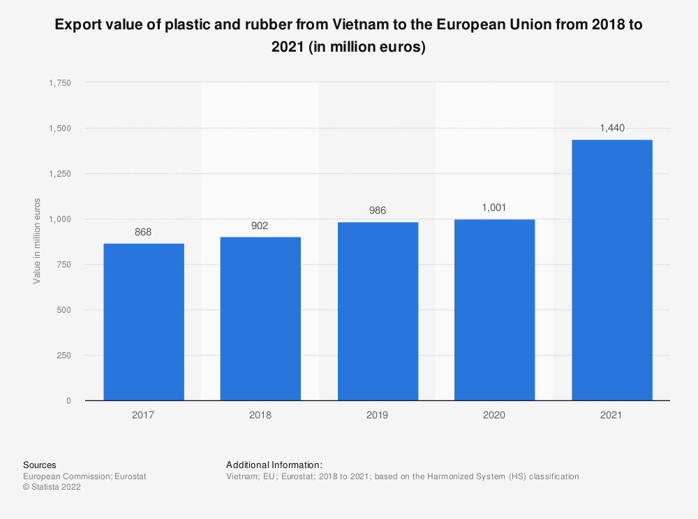 Statistic: Export value of plastic and rubber from Vietnam to the European Union from 2017 to 2020 (in million euros) | Statista