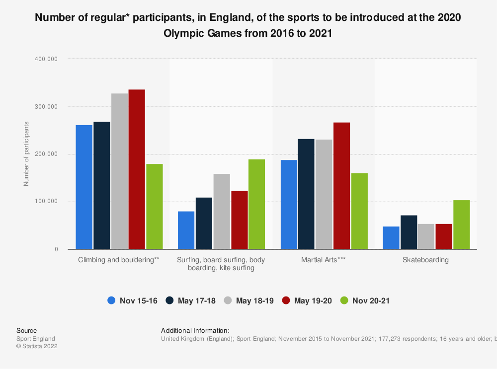 Statistic: Number of regular* participants, in England, of the sports to be introduced at the 2020 Olympic Games from 2016 to 2020 | Statista