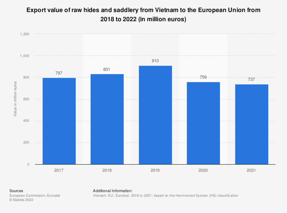 Statistic: Export value of raw hides and saddlery from Vietnam to the European Union from 2017 to 2020 (in million euros) | Statista