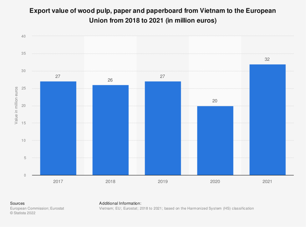 Statistic: Export value of wood pulp, paper and paperboard from Vietnam to the European Union from 2016 to 2019 (in million euros)   Statista