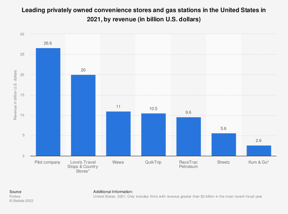 Statistic: Leading privately owned convenience stores and gas stations in the United States in 2019, by revenue (in billion U.S. dollars) | Statista