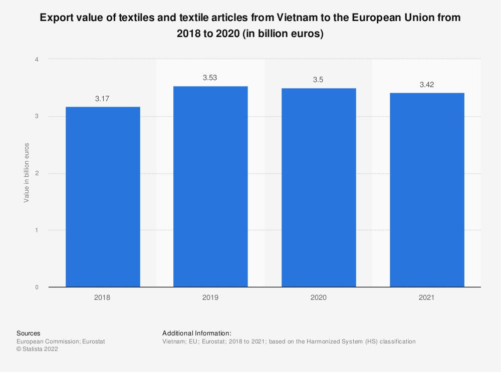 Statistic: Export value of textiles and textile articles from Vietnam to the European Union from 2016 to 2020 (in billion euros) | Statista
