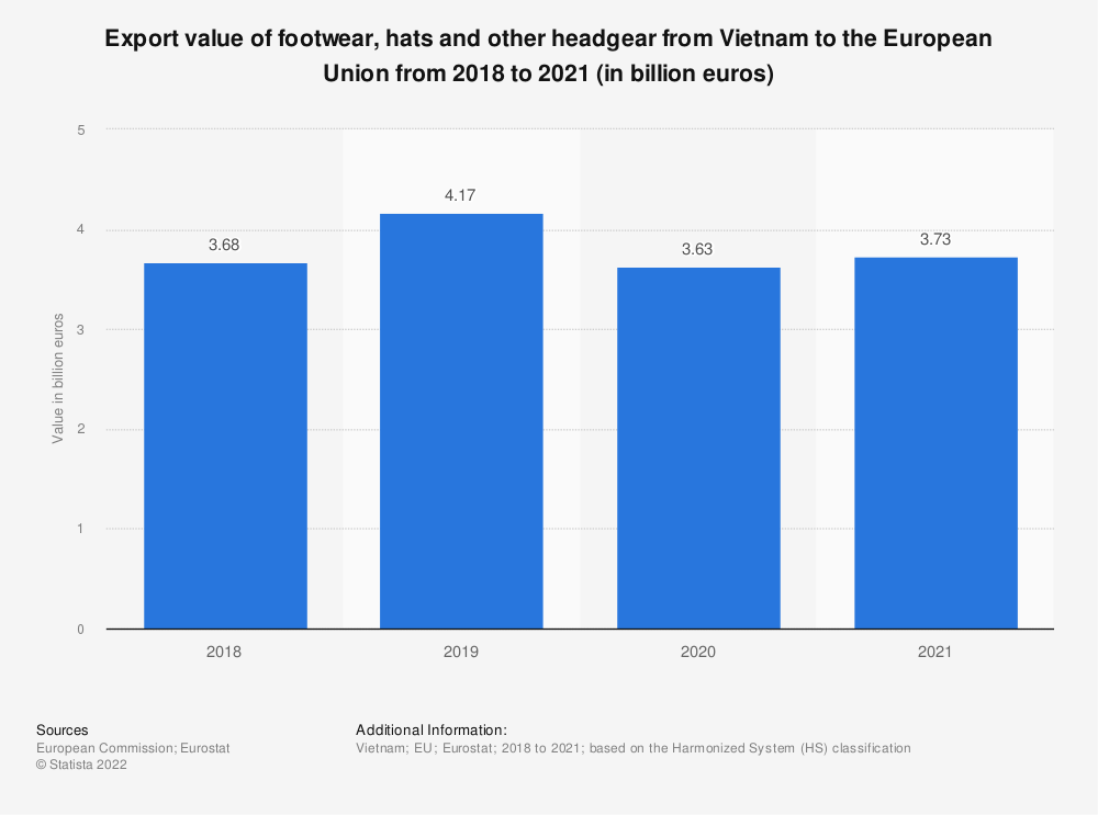 Statistic: Export value of footwear, hats and other headgear from Vietnam to the European Union from 2017 to 2020 (in billion euros)   Statista