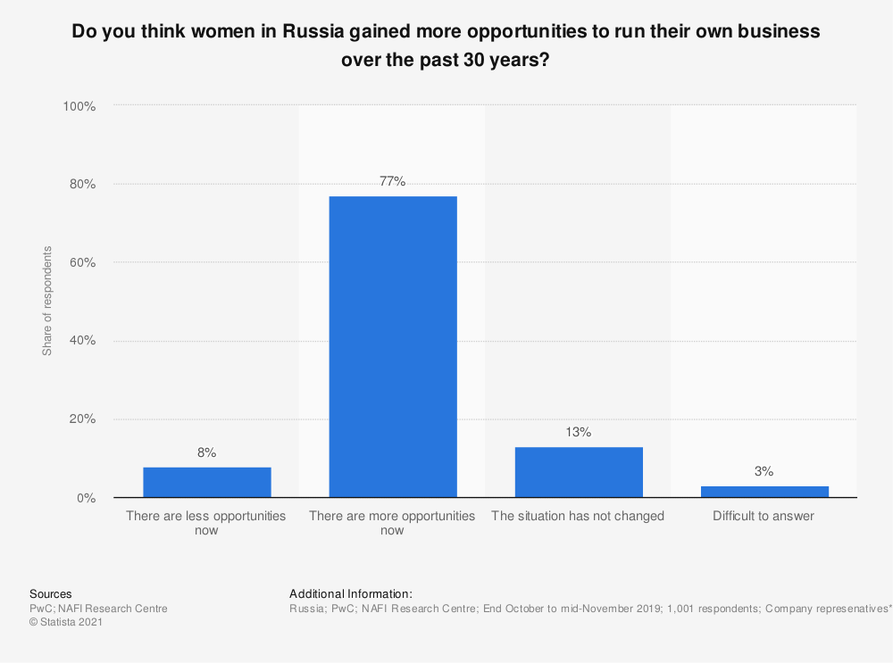 Statistic: Do you think women in Russia gained more opportunities to run their own business over the past 30 years? | Statista