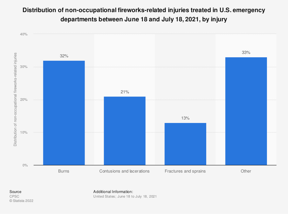 Statistic: Distribution of non-occupational fireworks-related injuries treated in U.S. emergency departments between June 21, 2019 and July 21, 2019, by injury | Statista