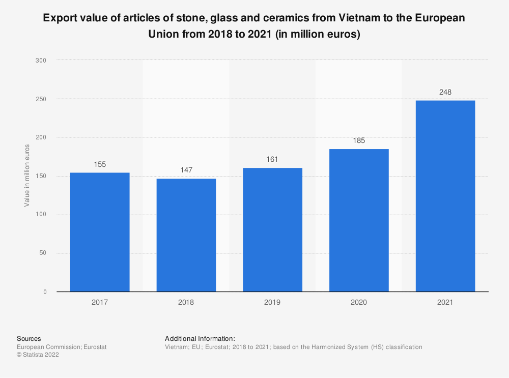 Statistic: Export value of articles of stone, glass and ceramics from Vietnam to the European Union from 2017 to 2020 (in million euros) | Statista