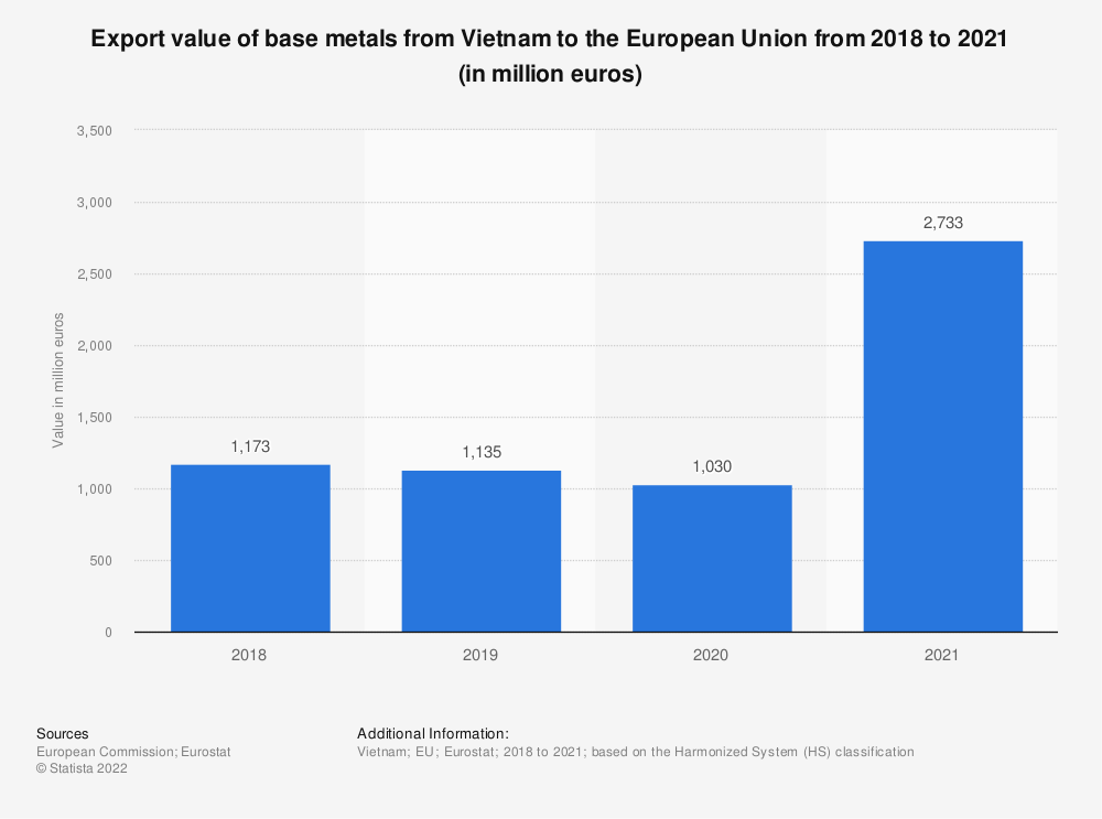 Statistic: Export value of base metals from Vietnam to the European Union from 2017 to 2020 (in million euros) | Statista