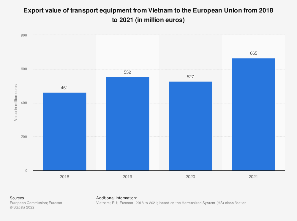 Statistic: Export value of transport equipment from Vietnam to the European Union from 2017 to 2020 (in million euros) | Statista