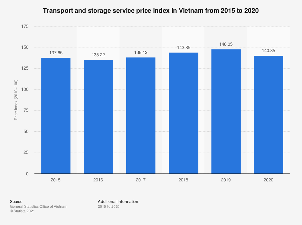 Statistic: Transport and storage service price index in Vietnam from 2015 to 2019 | Statista