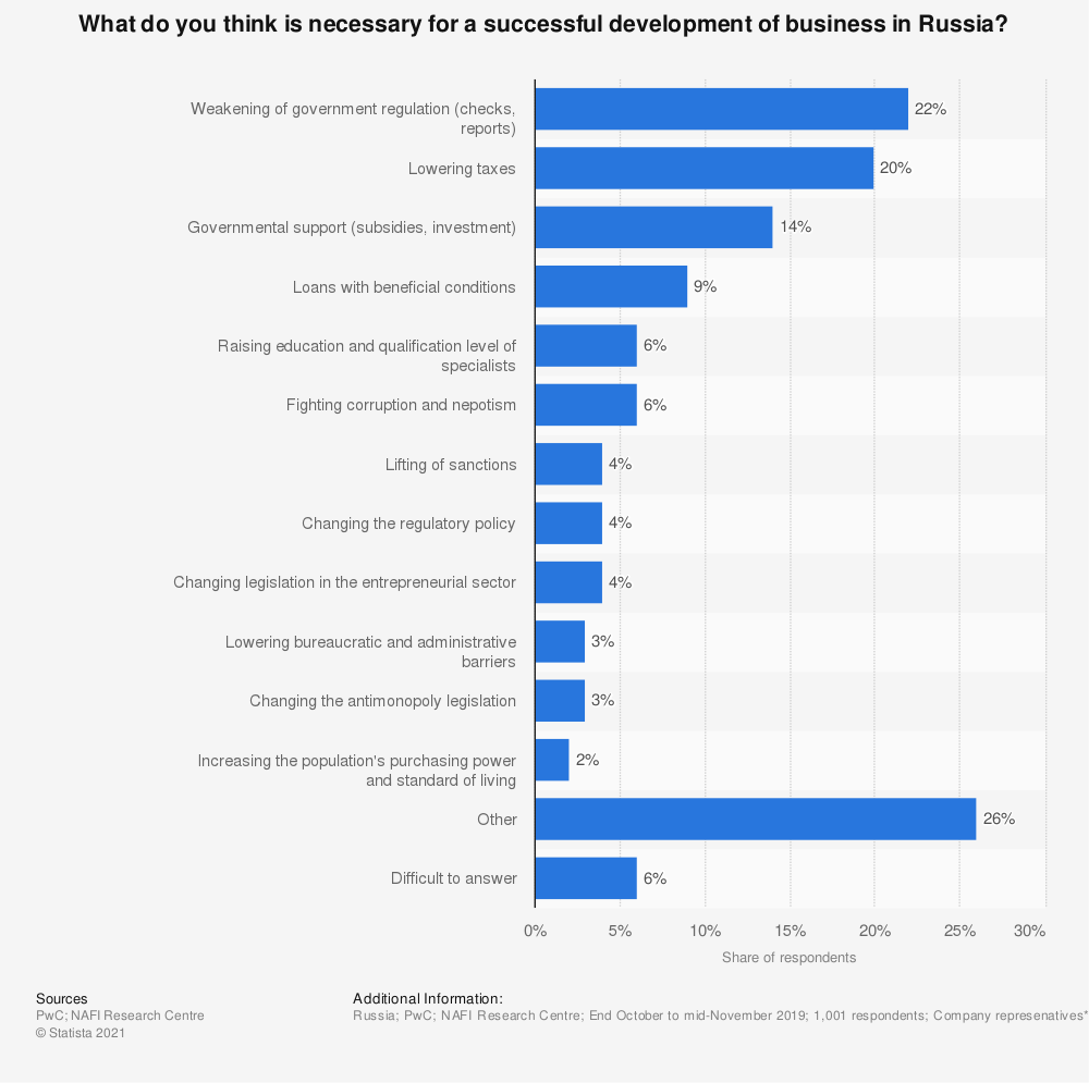 Statistic: What do you think is necessary for a successful development of business in Russia?* | Statista
