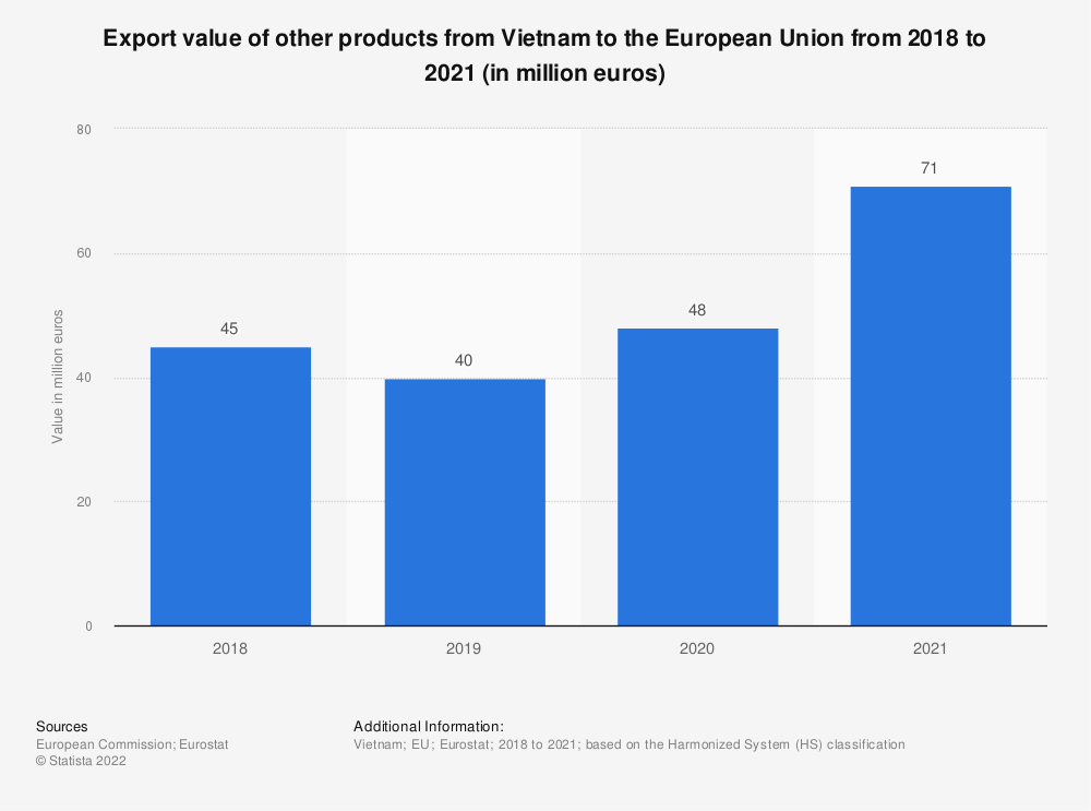 Statistic: Export value of other products from Vietnam to the European Union from 2017 to 2020 (in million euros)   Statista