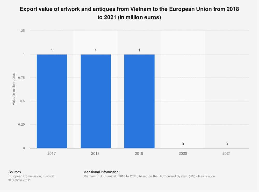 Statistic: Export value of artwork and antiques from Vietnam to the European Union from 2017 to 2020 (in million euros) | Statista