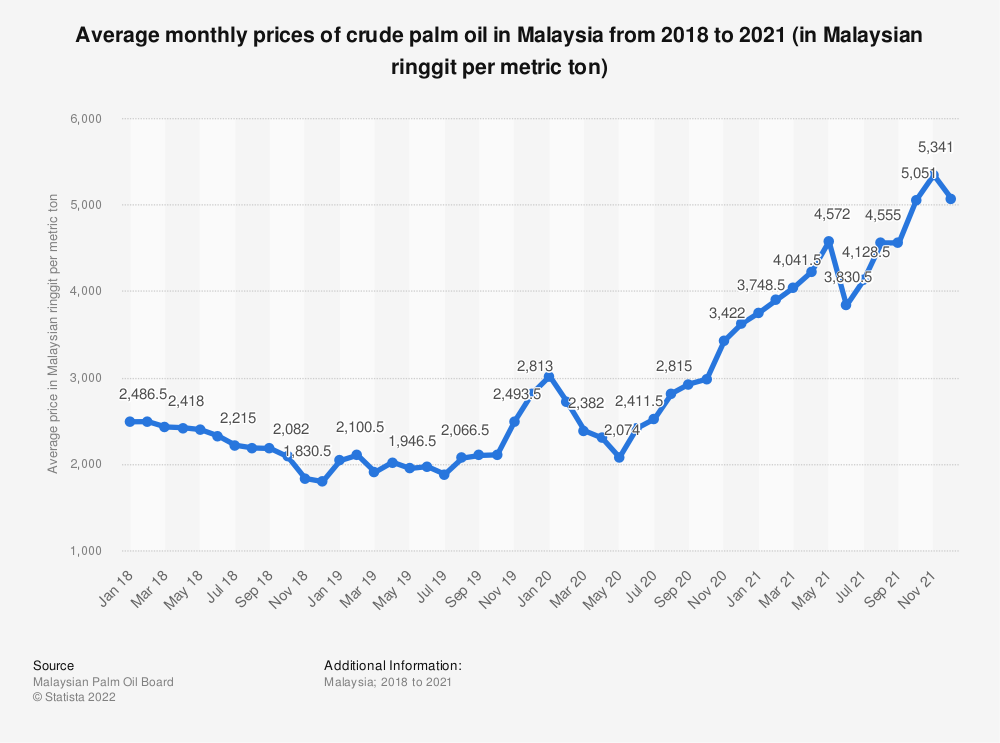 Statistic: Average monthly prices of crude palm oil in Malaysia from 2018 to 2020 (in Malaysian ringgit per metric ton) | Statista