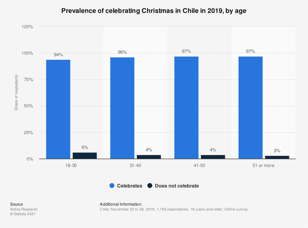 Statistic: Prevalence of celebrating Christmas in Chile in 2019, by age | Statista