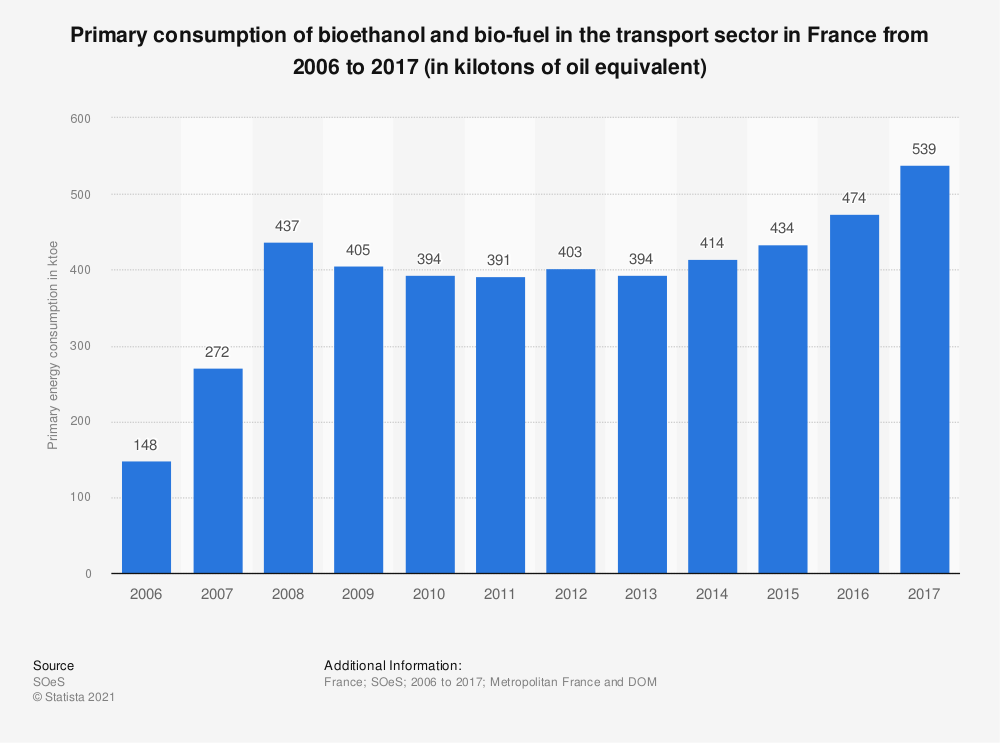 Statistic: Primary consumption of bioethanol and bio-fuel in the transport sector in France from 2006 to 2017 (in kilotons of oil equivalent) | Statista