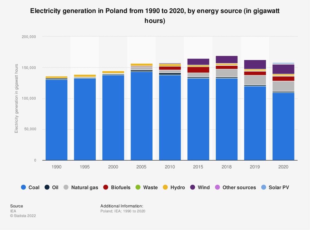 Statistic: Electricity generation in Poland from 1990 to 2018, by energy source (in gigawatt hours)   Statista