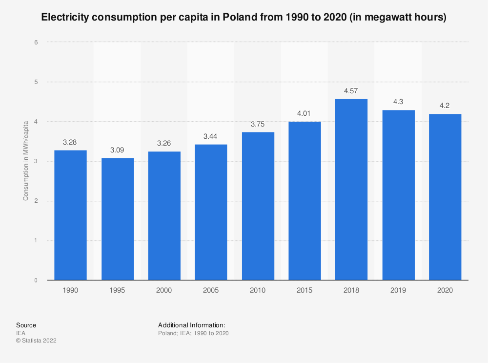 Statistic: Electricity consumption per capita in Poland from 1990 to 2019 (in megawatt hours) | Statista