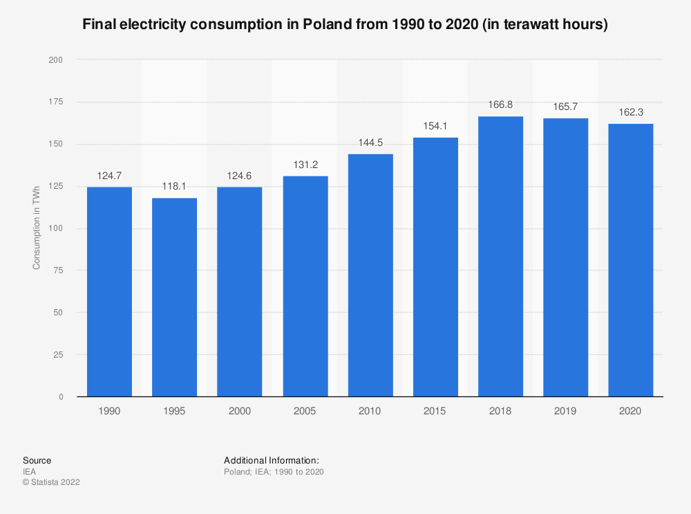 Statistic: Final electricity consumption in Poland from 1990 to 2019 (in terawatt hours) | Statista