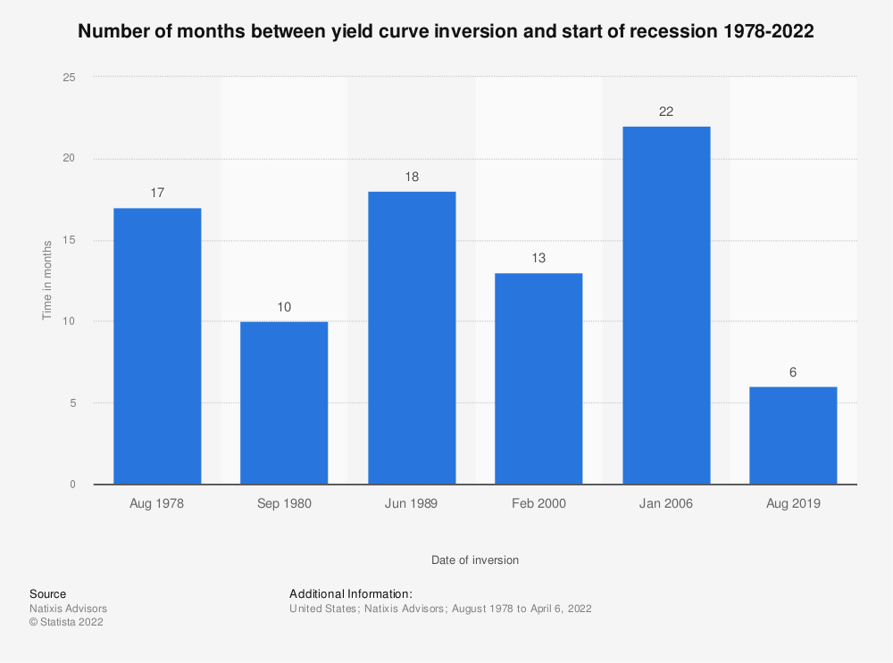 Statistic: Number of months between yield curve inversion and start of recession 1978-2019 | Statista