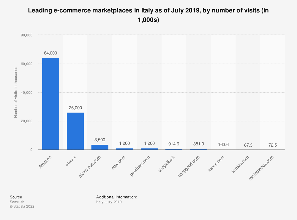 Statistic: Leading e-commerce marketplaces in Italy as of July 2019, by number of visits (in 1,000s)   Statista