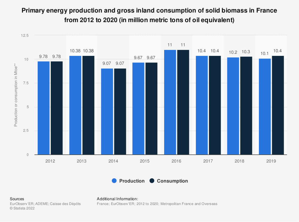 Statistic: Primary energy production and gross inland consumption of solid biomass in France from 2012 to 2018 (in million metric tons of oil equivalent) | Statista