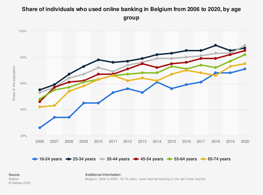 Statistic: Share of individuals who used online banking in Belgium from 2006 to 2018, by age group | Statista