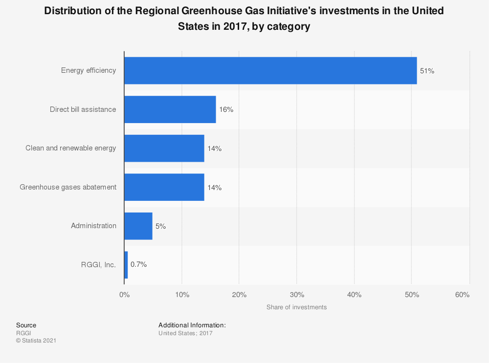 Statistic: Distribution of the Regional Greenhouse Gas Initiative's investments in the United States in 2017, by category | Statista