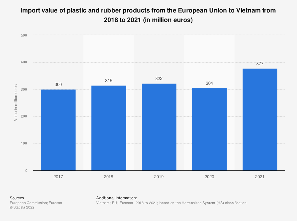 Statistic: Import value of plastic and rubber products from the European Union to Vietnam from 2016 to 2019 (in million euros) | Statista