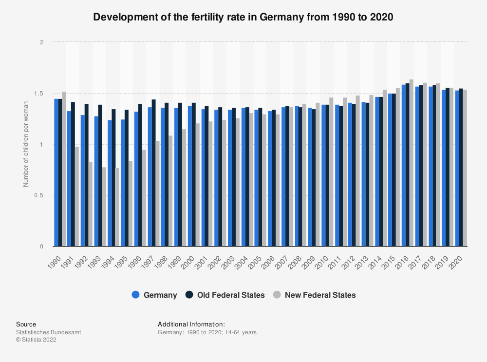 Statistic: Development of the fertility rate in Germany from 1990 to 2020 | Statista