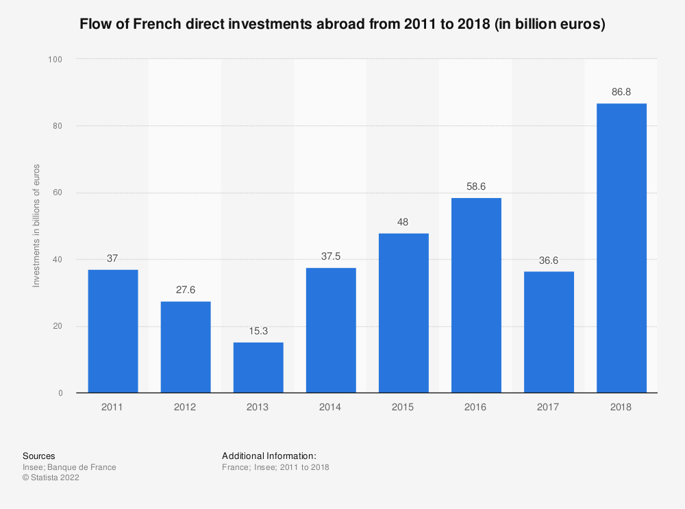Statistic: Flow of French direct investments abroad from 2011 to 2018 (in billion euros) | Statista