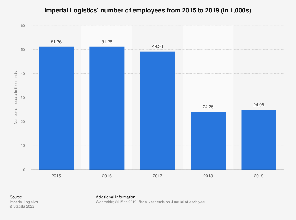 Statistic: Imperial Logistics' number of employees from 2015 to 2019 (in 1,000s) | Statista
