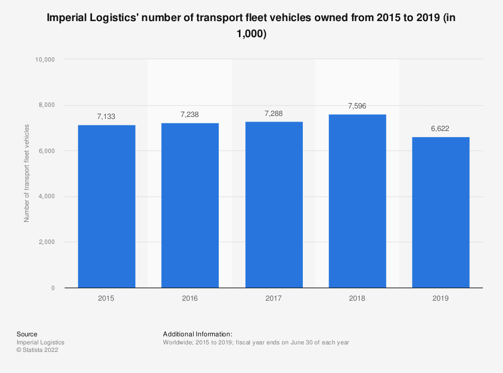 Statistic: Imperial Logistics' number of transport fleet vehicles owned from 2015 to 2019 (in 1,000)   Statista