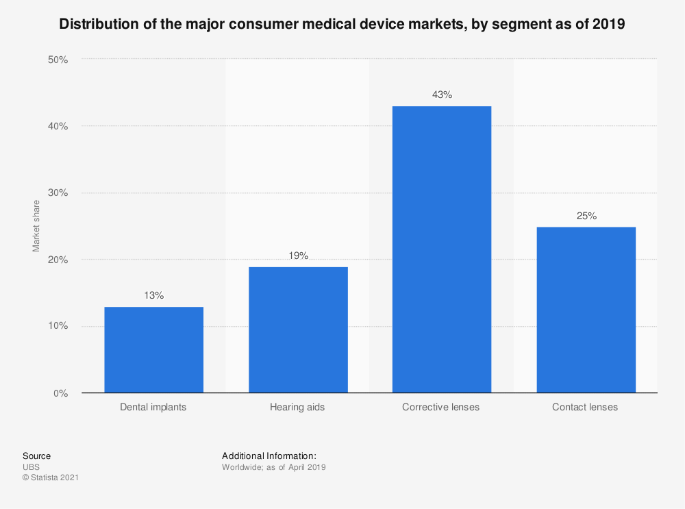 Statistic: Distribution of the major consumer medical device markets, by segment as of 2019 | Statista