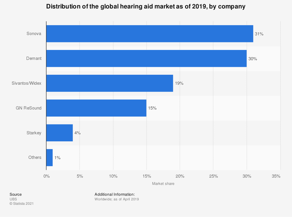 Statistic: Distribution of the global hearing aid market as of 2019, by company | Statista
